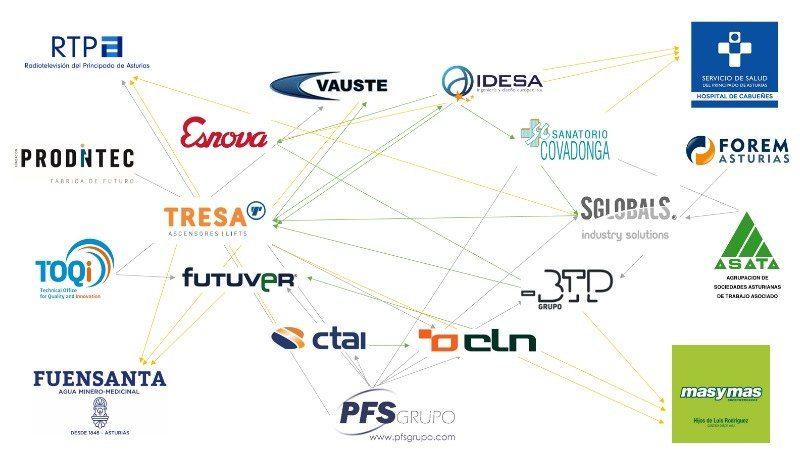 empresas_proyecto_gestion_avanzada