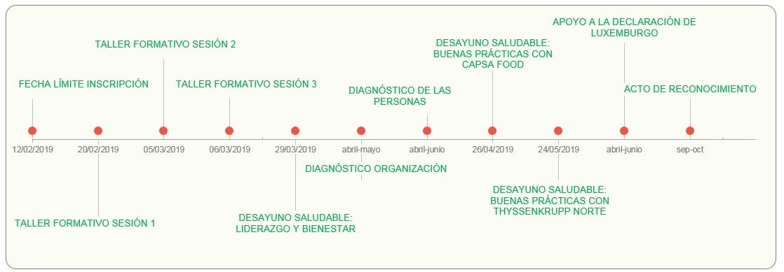 2019-01-22_red-empresas-saludables-de-asturias_crono3
