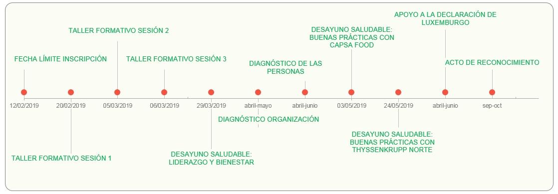 2019-01-22_red-empresas-saludables-de-asturias_crono4