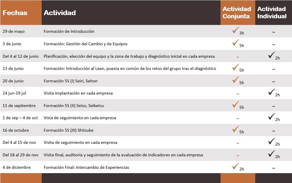 2019_pyto-asturias-5s_cronograma_3