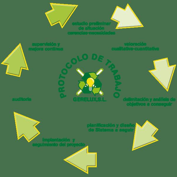 Protocolo de trabajo de Gerelux