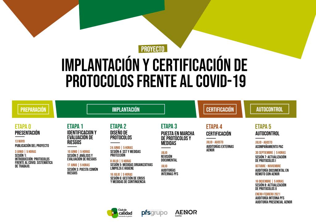 Fechas proyecto de Implantación y Certificación de protocolos frente al Covid19